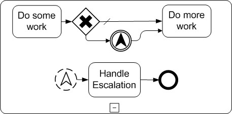 Escalation Event Example (non-interrupting)